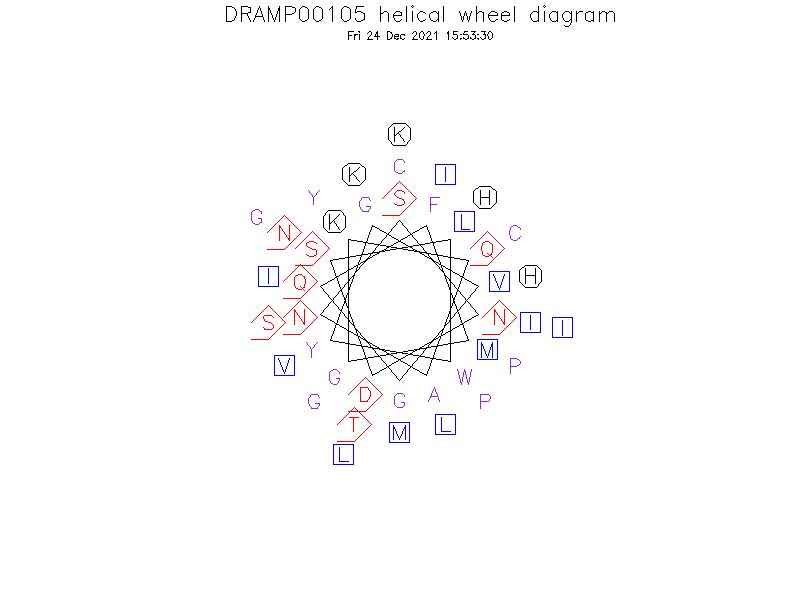 DRAMP00105 helical wheel diagram