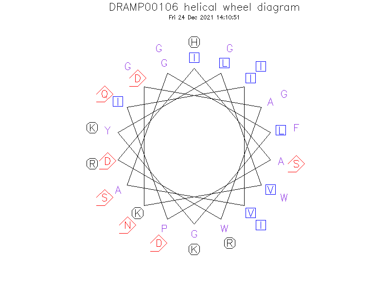 DRAMP00106 helical wheel diagram