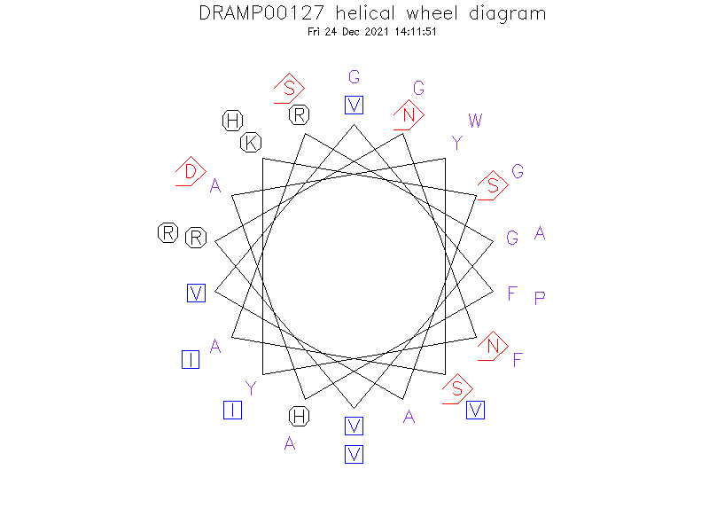 DRAMP00127 helical wheel diagram