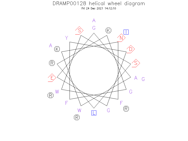 DRAMP00128 helical wheel diagram