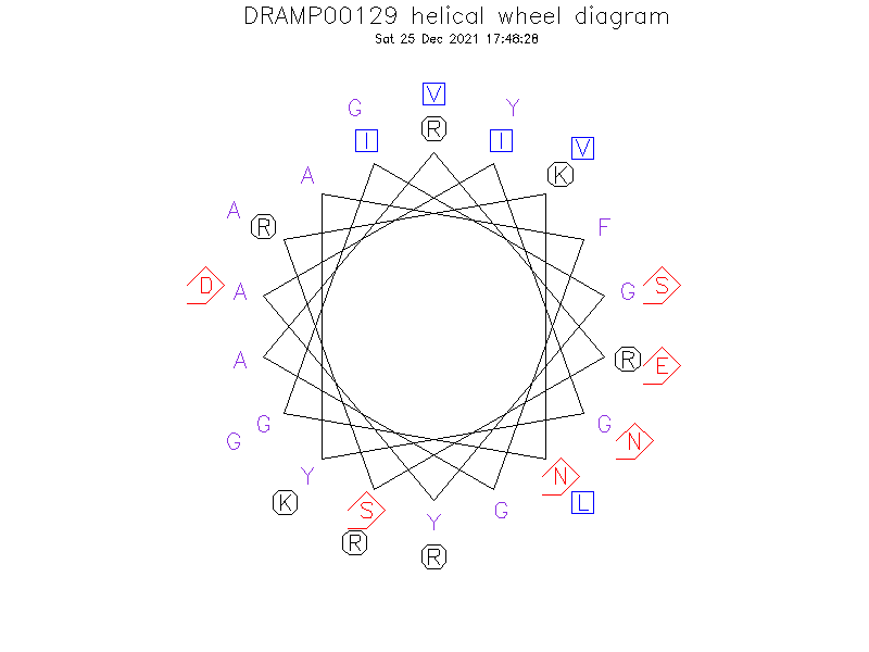 DRAMP00129 helical wheel diagram