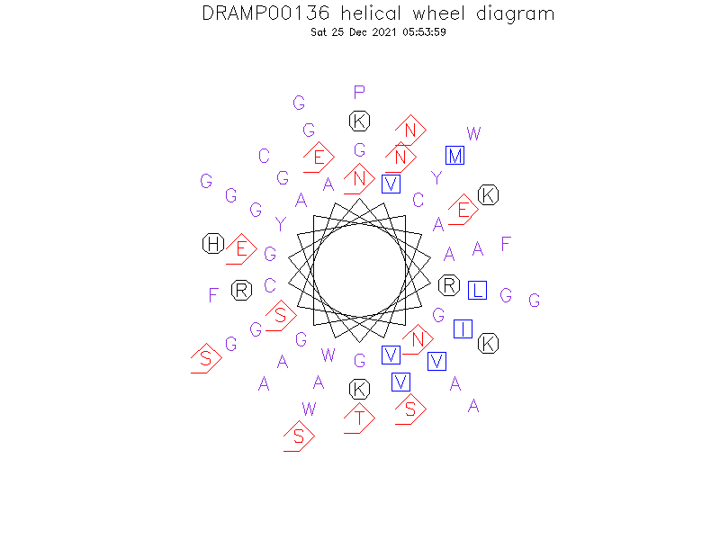 DRAMP00136 helical wheel diagram