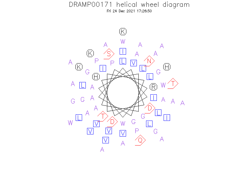 DRAMP00171 helical wheel diagram