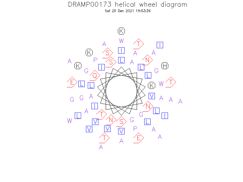 DRAMP00173 helical wheel diagram
