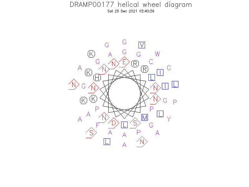 DRAMP00177 helical wheel diagram