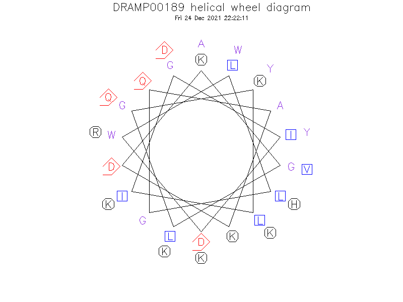 DRAMP00189 helical wheel diagram