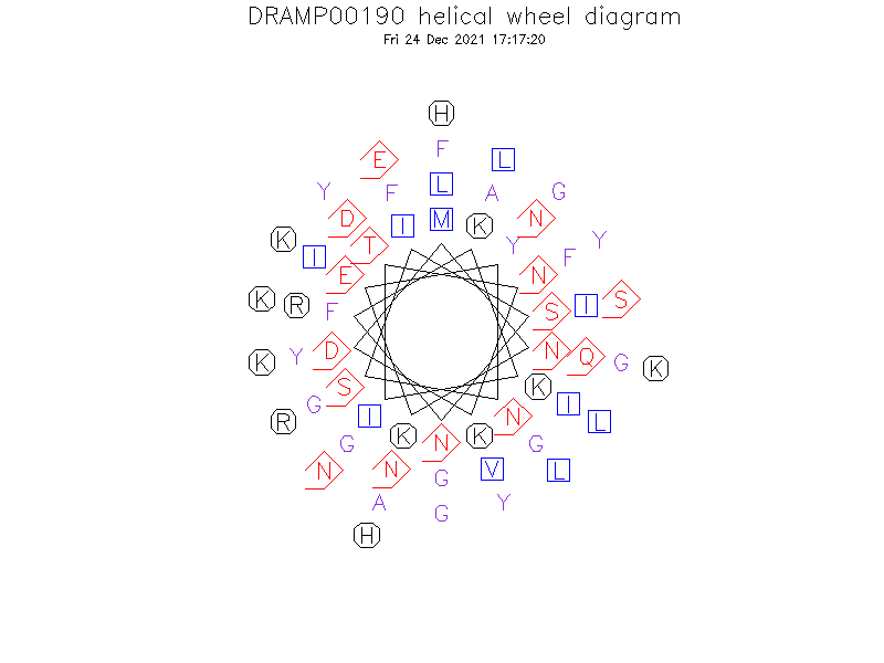 DRAMP00190 helical wheel diagram