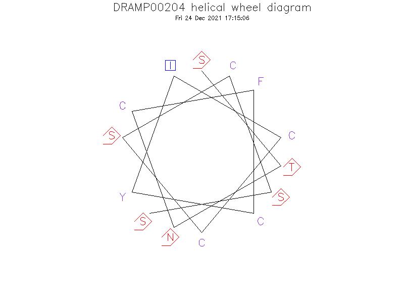 DRAMP00204 helical wheel diagram