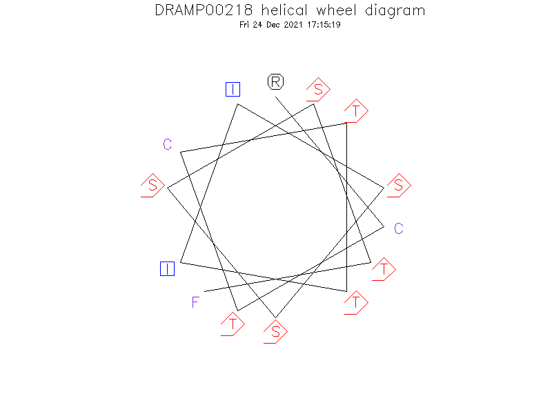 DRAMP00218 helical wheel diagram