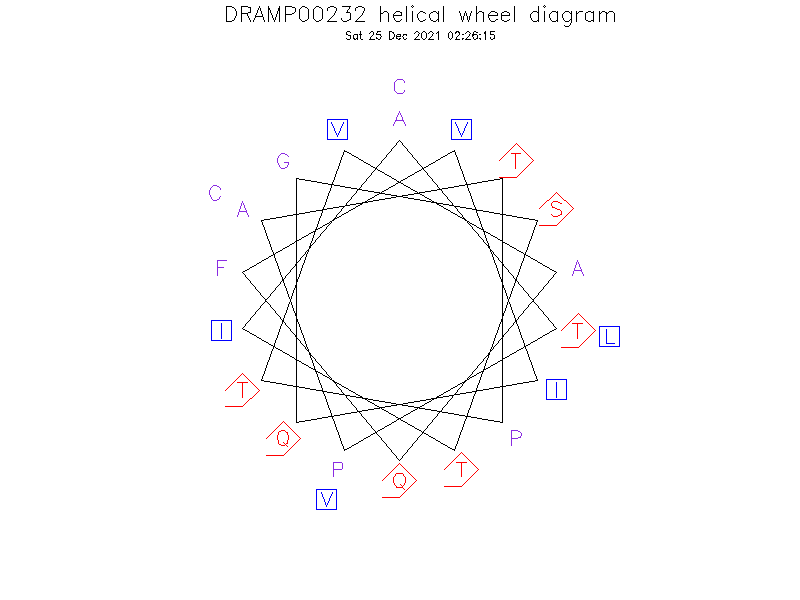 DRAMP00232 helical wheel diagram