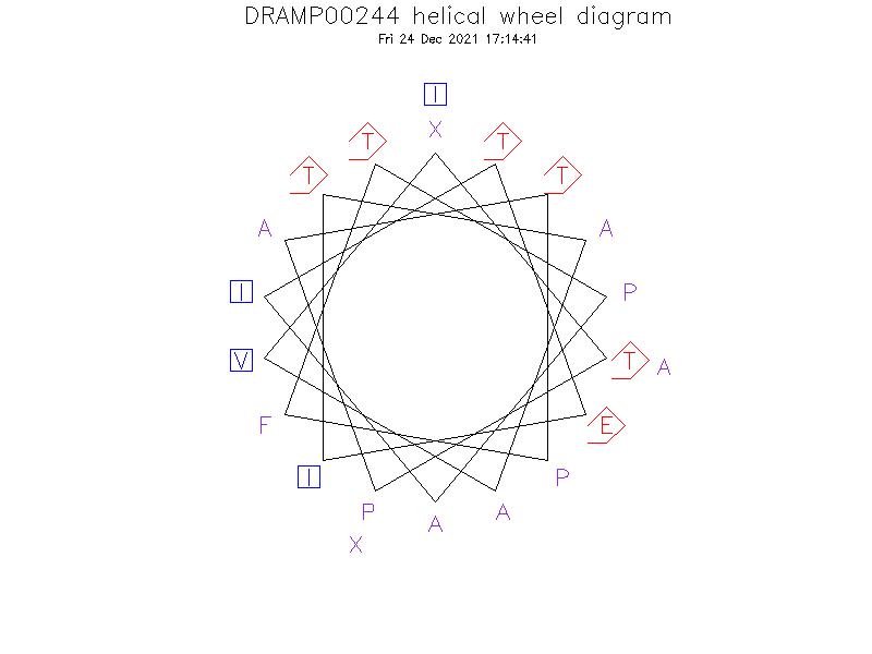 DRAMP00244 helical wheel diagram
