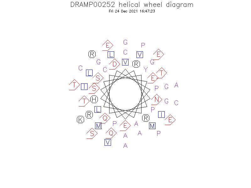 DRAMP00252 helical wheel diagram