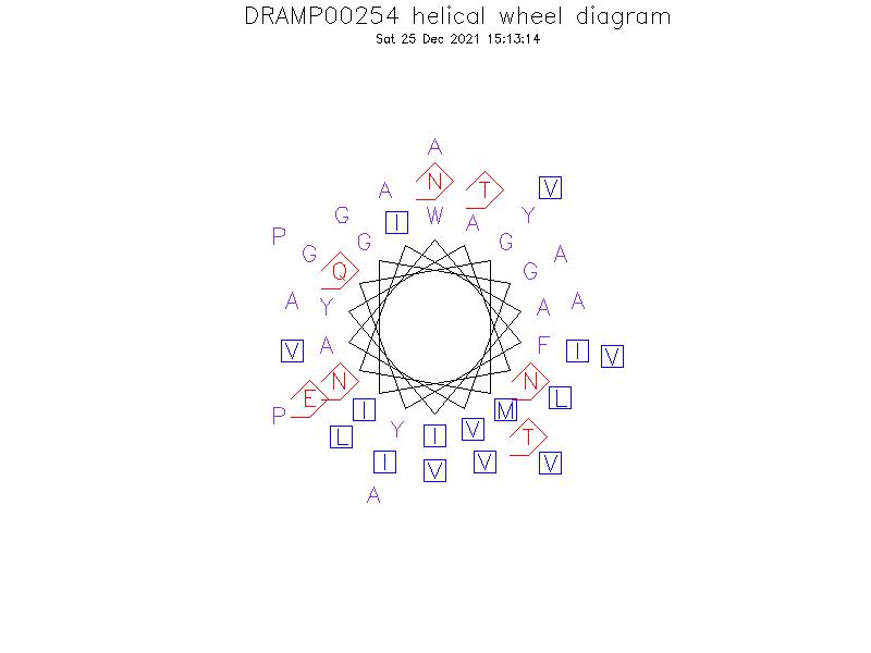 DRAMP00254 helical wheel diagram