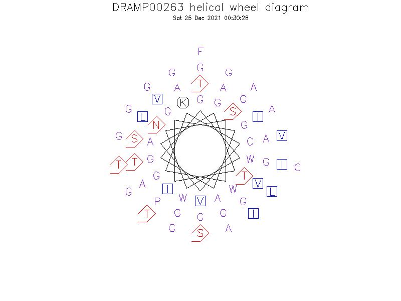 DRAMP00263 helical wheel diagram