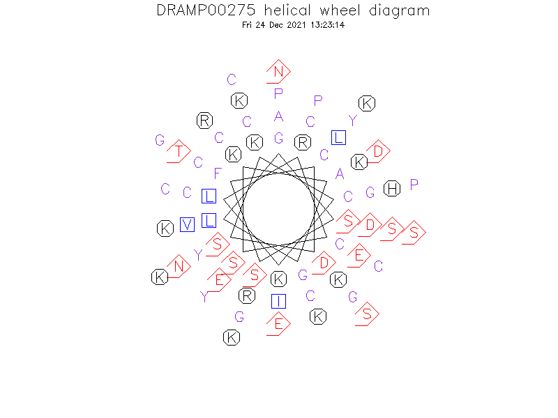 DRAMP00275 helical wheel diagram