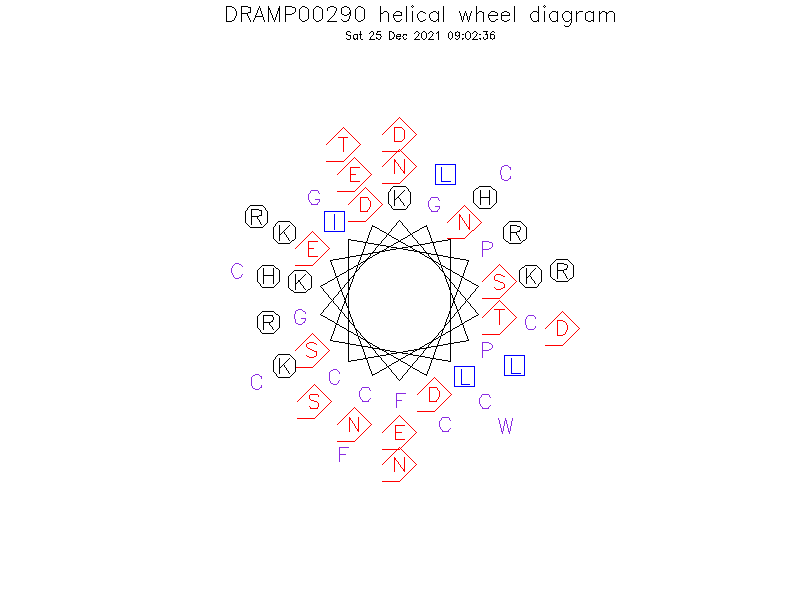 DRAMP00290 helical wheel diagram