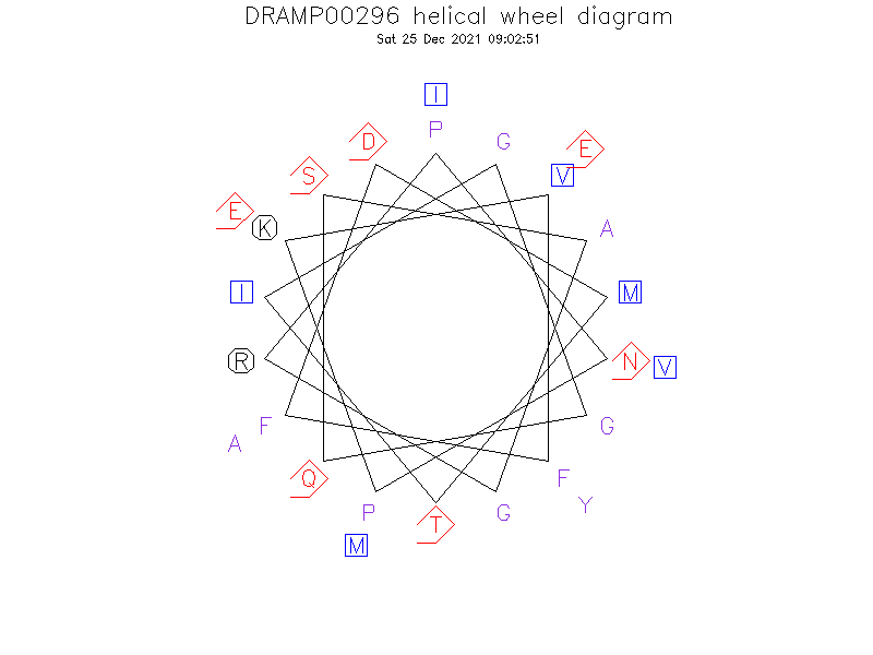 DRAMP00296 helical wheel diagram