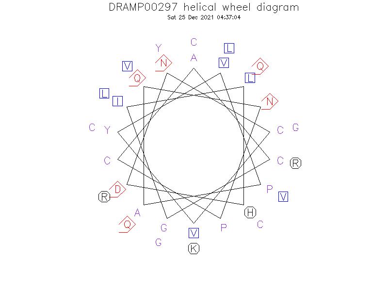DRAMP00297 helical wheel diagram