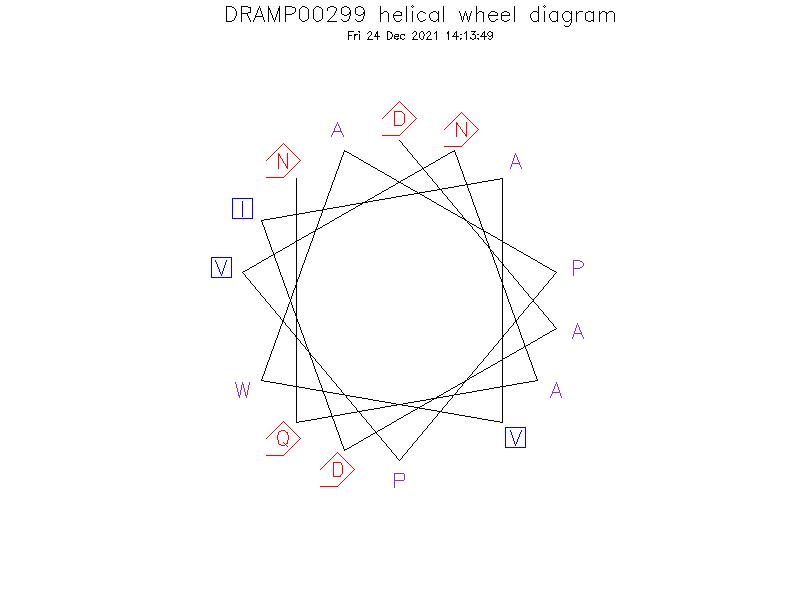 DRAMP00299 helical wheel diagram