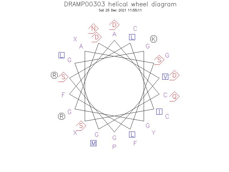 DRAMP00303 helical wheel diagram
