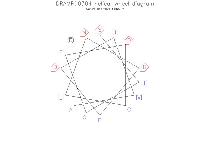 DRAMP00304 helical wheel diagram