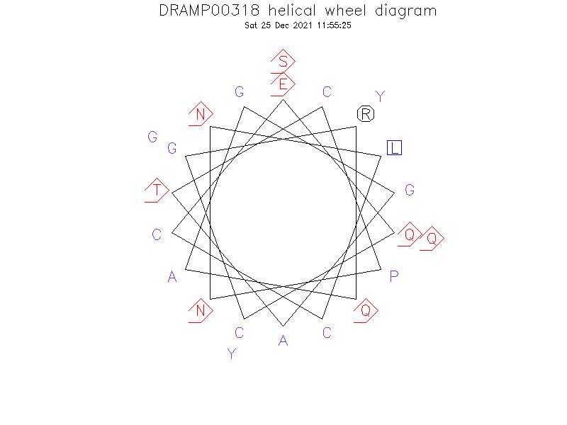 DRAMP00318 helical wheel diagram