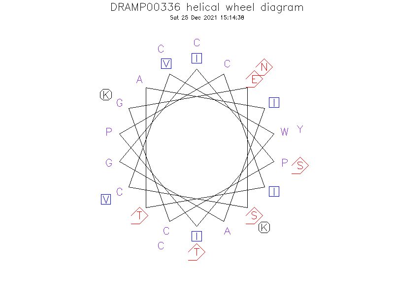 DRAMP00336 helical wheel diagram