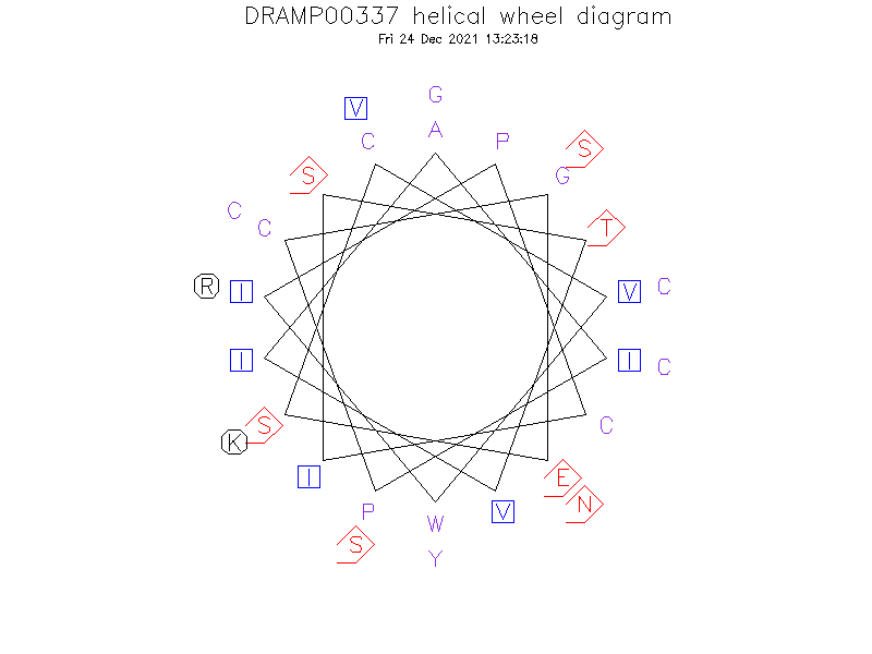 DRAMP00337 helical wheel diagram