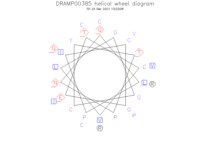 DRAMP00385 helical wheel diagram