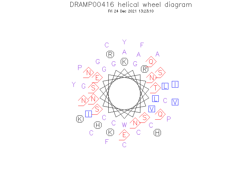 DRAMP00416 helical wheel diagram