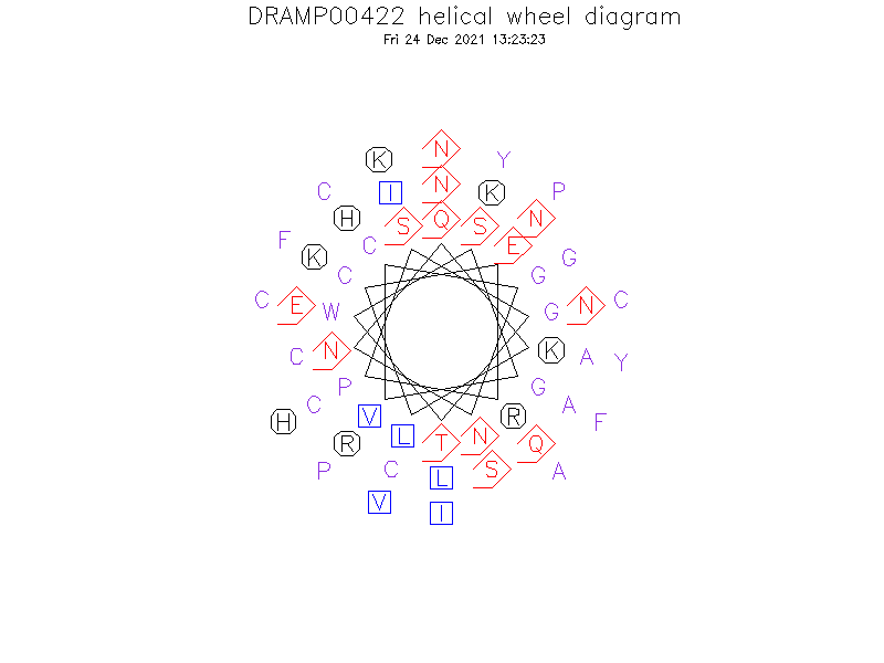 DRAMP00422 helical wheel diagram