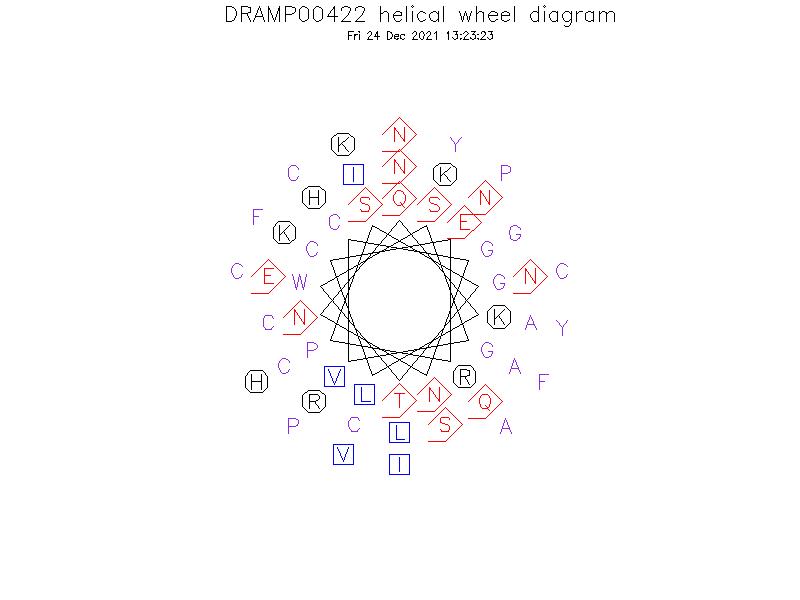 DRAMP00422 helical wheel diagram