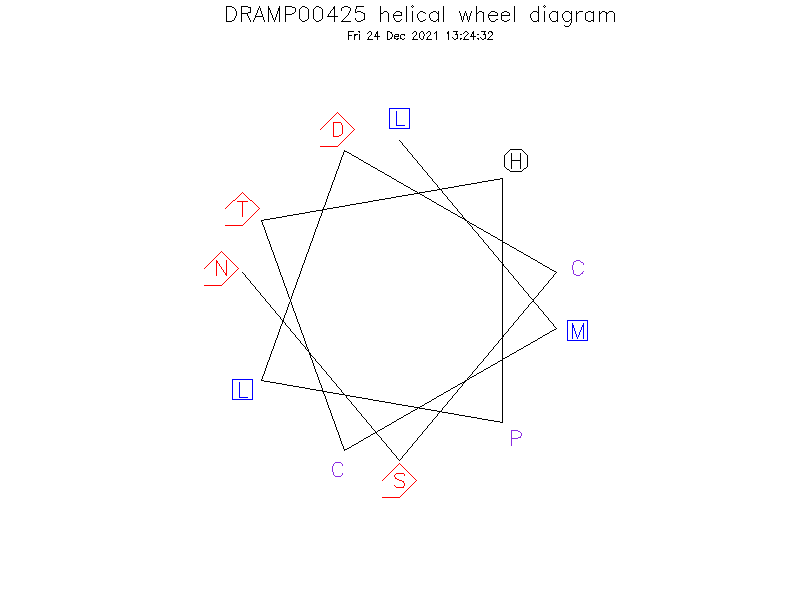 DRAMP00425 helical wheel diagram