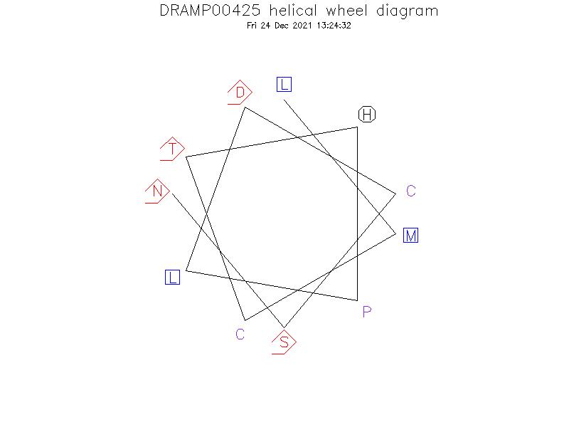 DRAMP00425 helical wheel diagram