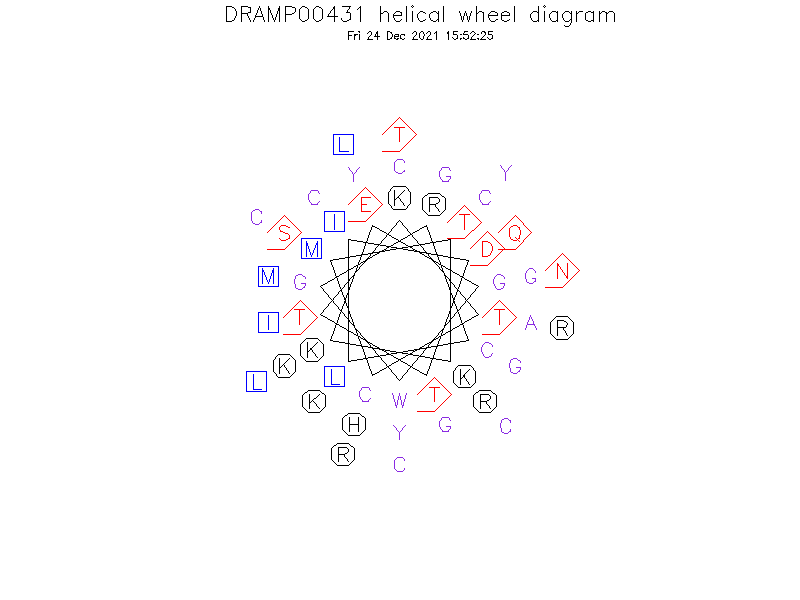 DRAMP00431 helical wheel diagram