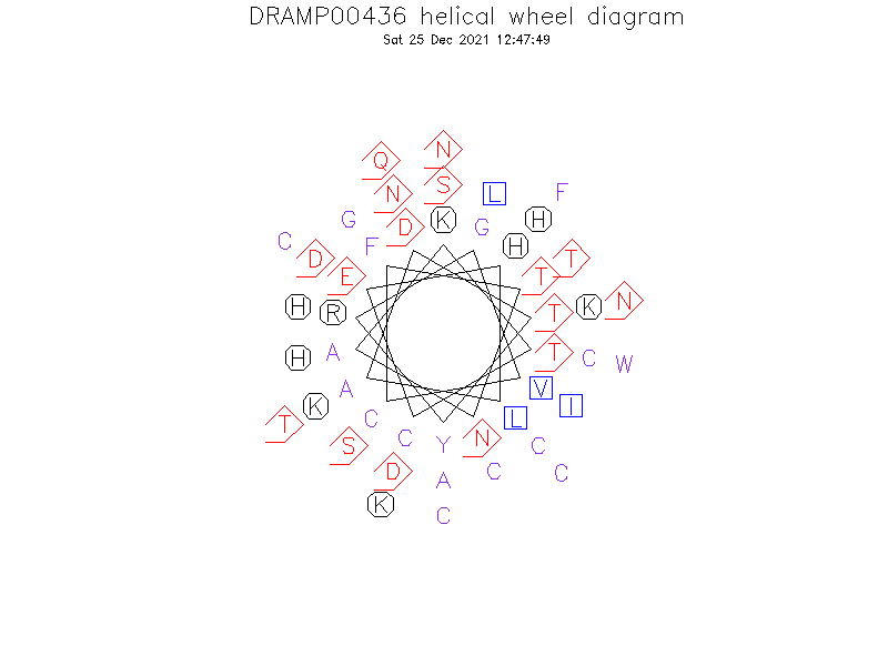 DRAMP00436 helical wheel diagram