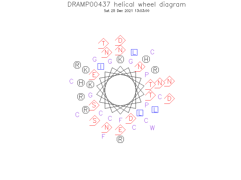DRAMP00437 helical wheel diagram