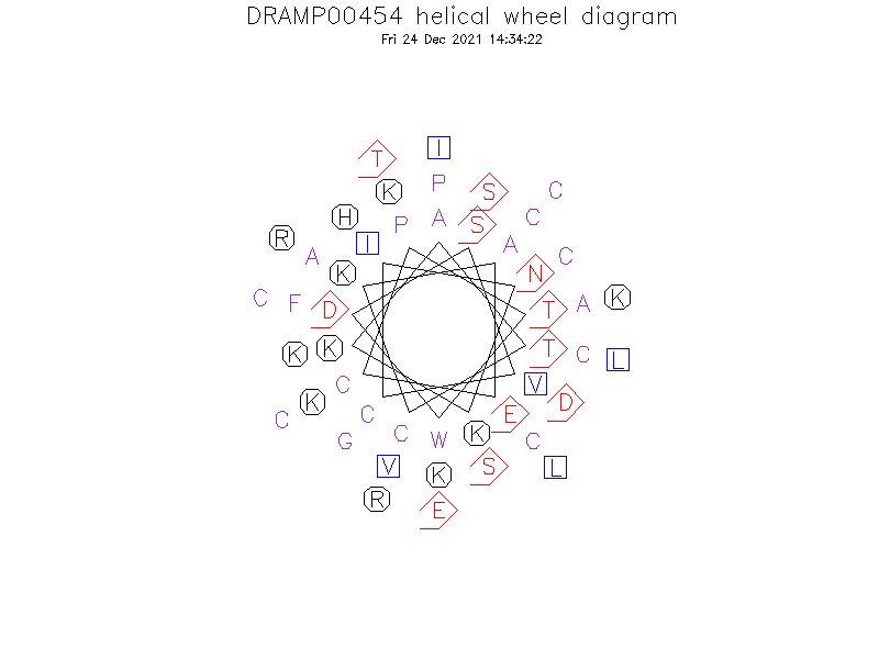 DRAMP00454 helical wheel diagram