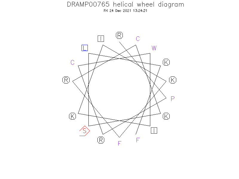 DRAMP00765 helical wheel diagram