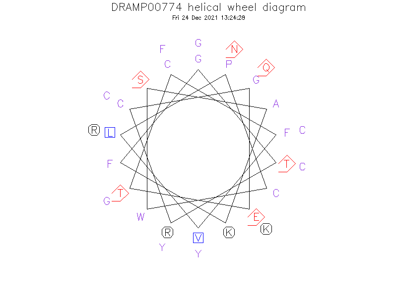 DRAMP00774 helical wheel diagram