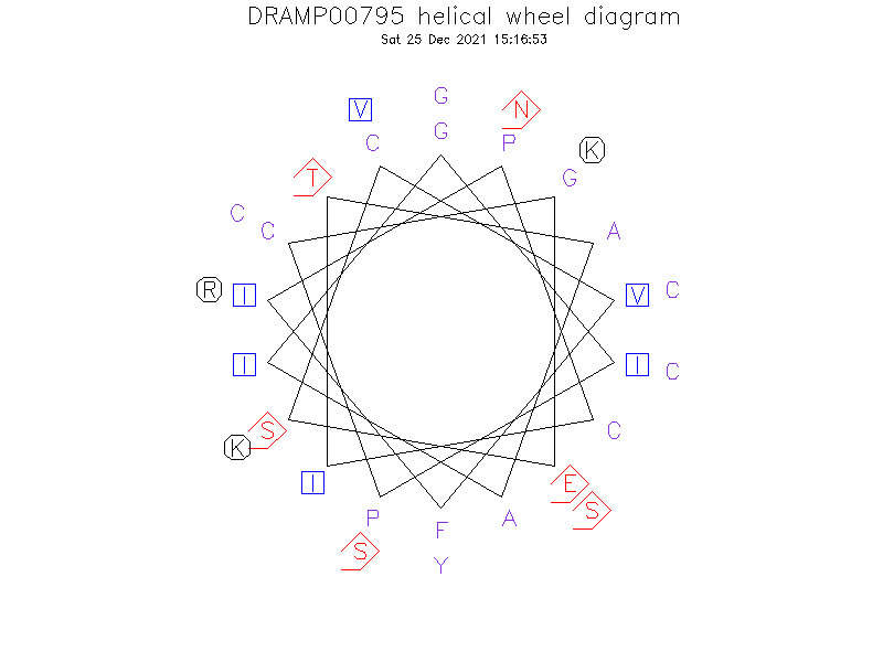 DRAMP00795 helical wheel diagram