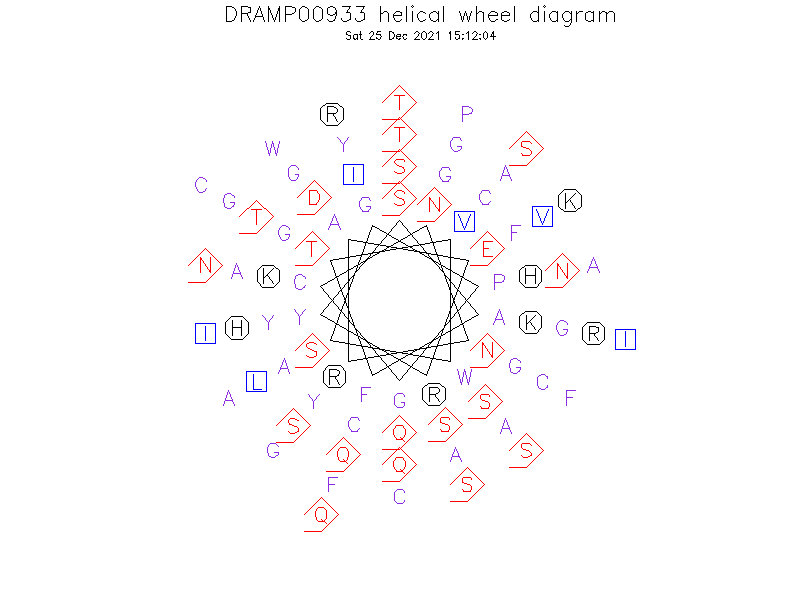 DRAMP00933 helical wheel diagram