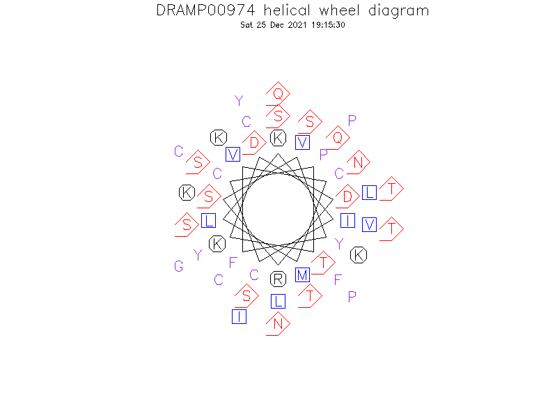 DRAMP00974 helical wheel diagram