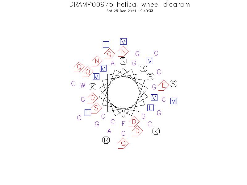 DRAMP00975 helical wheel diagram
