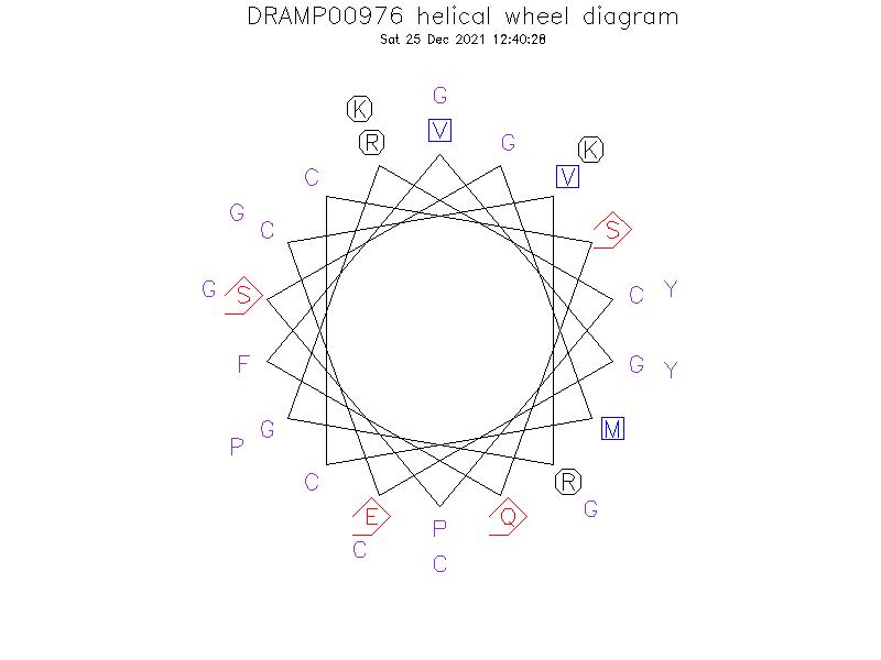 DRAMP00976 helical wheel diagram