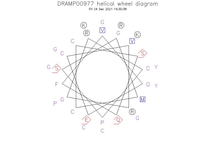 DRAMP00977 helical wheel diagram