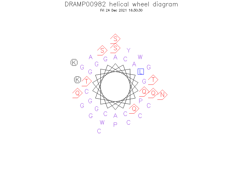 DRAMP00982 helical wheel diagram