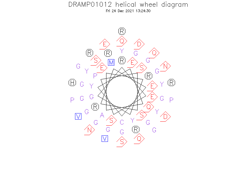 DRAMP01012 helical wheel diagram