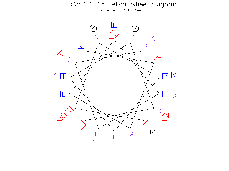 DRAMP01018 helical wheel diagram