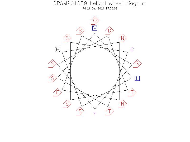 DRAMP01059 helical wheel diagram